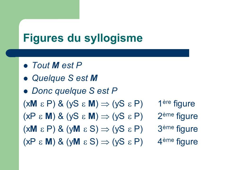 Figures du syllogisme Tout M est P Quelque S est M