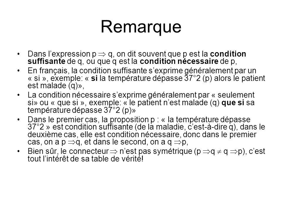 Remarque Dans l'expression p  q, on dit souvent que p est la condition suffisante de q, ou que q est la condition nécessaire de p,