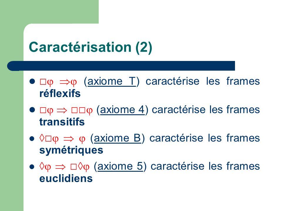 Caractérisation (2) □  (axiome T) caractérise les frames réflexifs