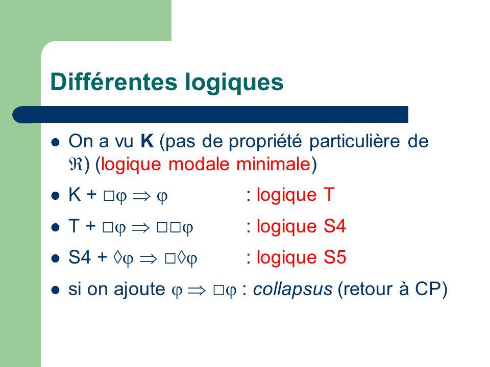 Différentes logiques On a vu K (pas de propriété particulière de ) (logique modale minimale) K + □   : logique T.