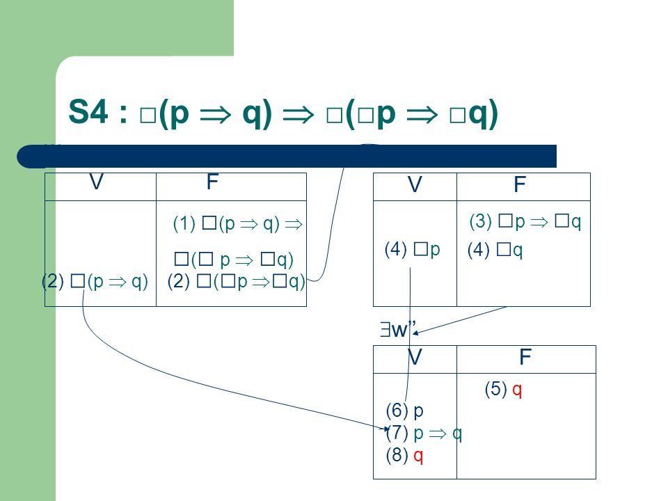 S4 : □(p  q)  □(□p  □q) □(□ p  □q) w w' V F V F w'' V F