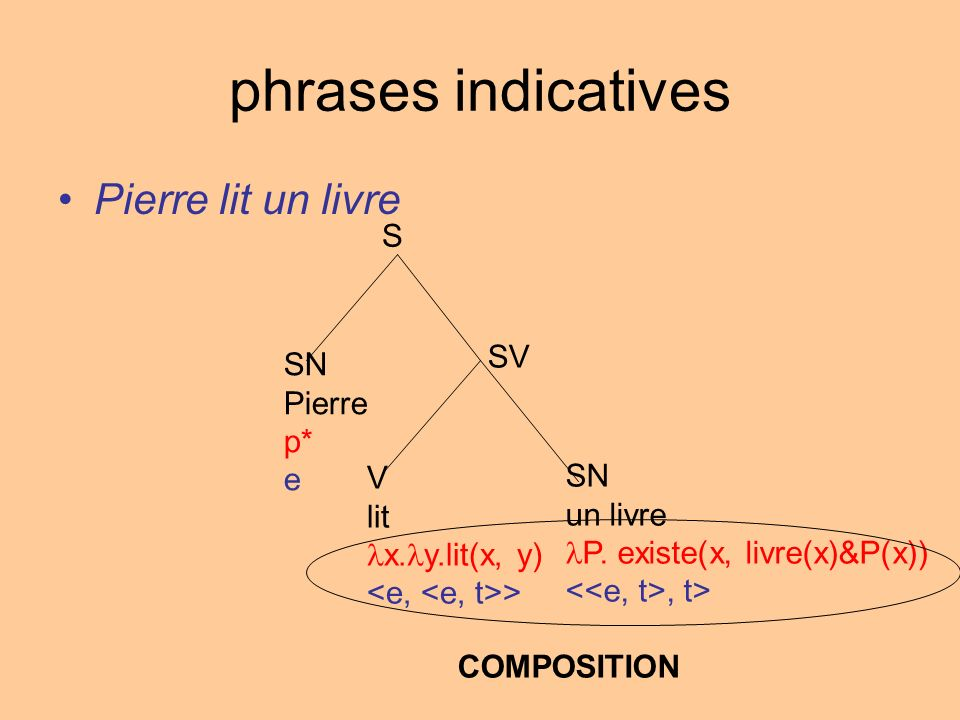 phrases indicatives Pierre lit un livre S SV SN Pierre p* e V SN lit