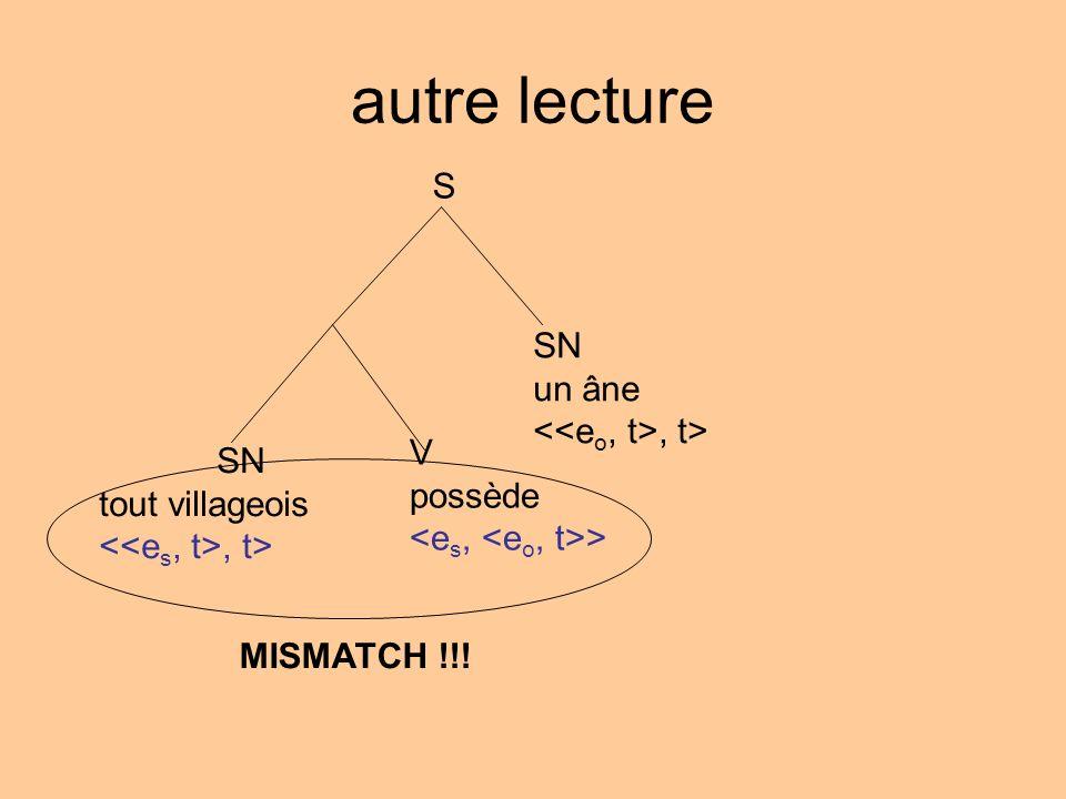 autre lecture S SN un âne <<eo, t>, t> V SN possède