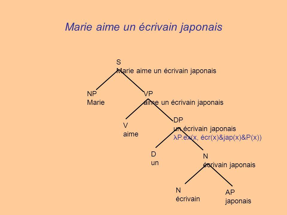 Marie aime un écrivain japonais