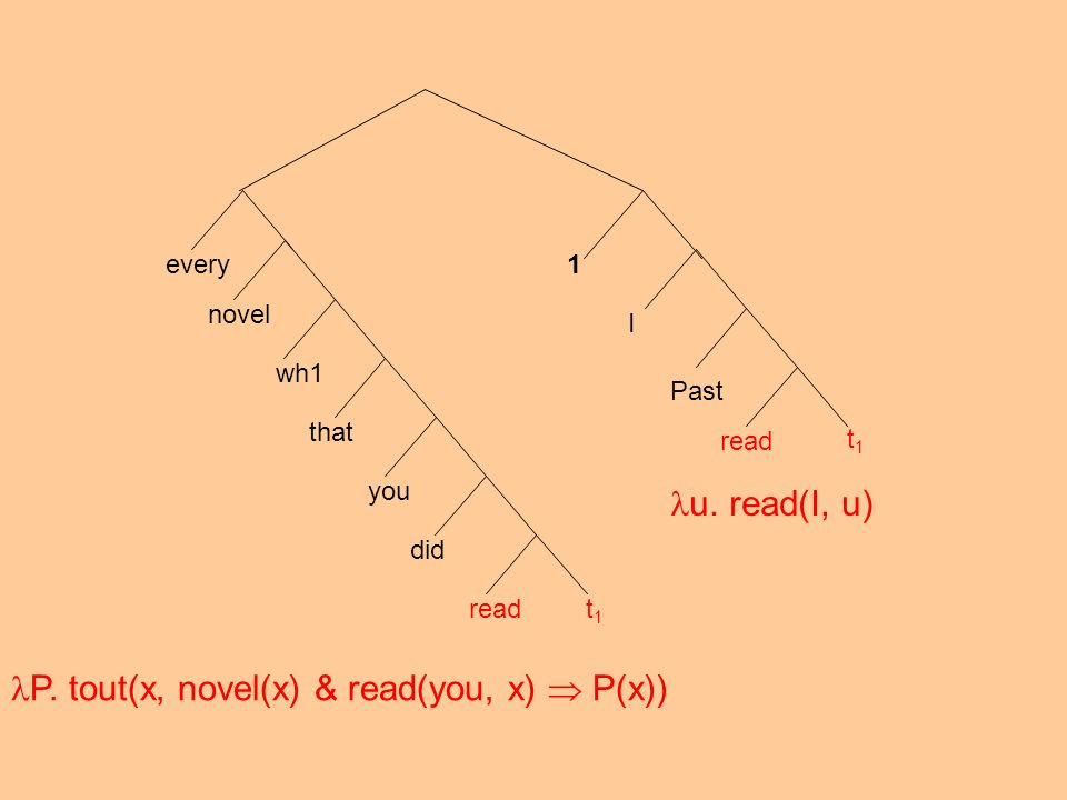 P. tout(x, novel(x) & read(you, x)  P(x))