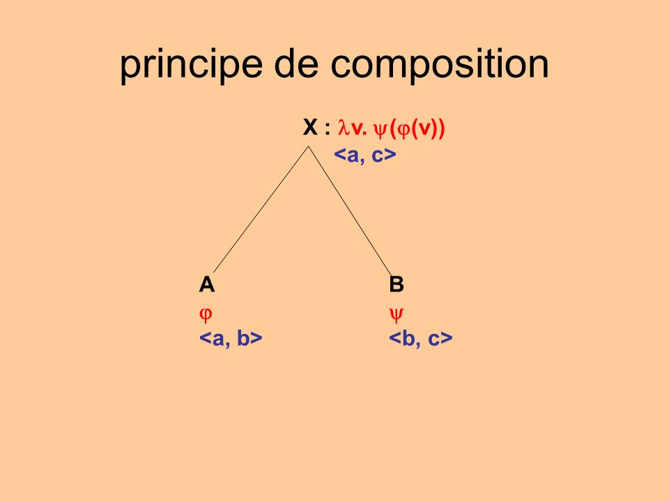 principe de composition