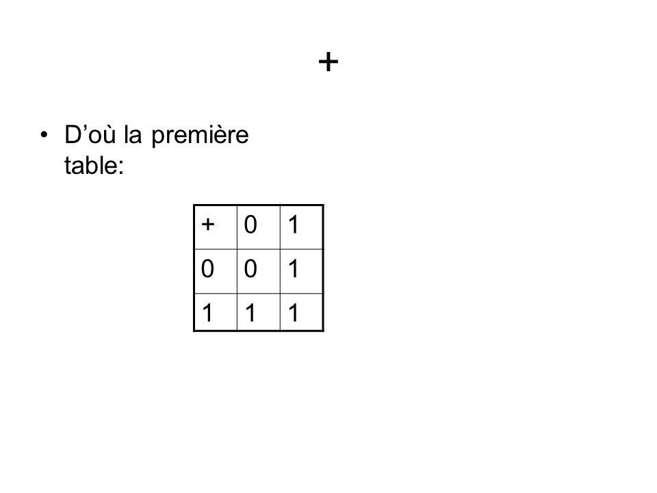 + D'où la première table: + 1