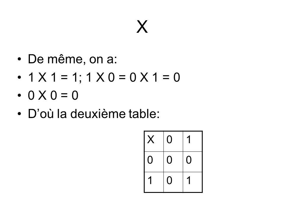 X De même, on a: 1 X 1 = 1; 1 X 0 = 0 X 1 = 0 0 X 0 = 0
