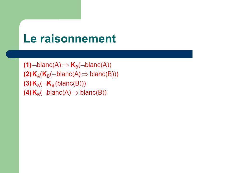 Le raisonnement (1) blanc(A)  KB(blanc(A))