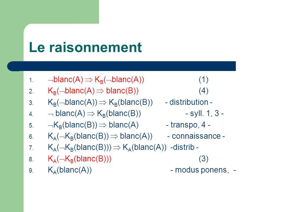 Le raisonnement blanc(A)  KB(blanc(A)) (1)