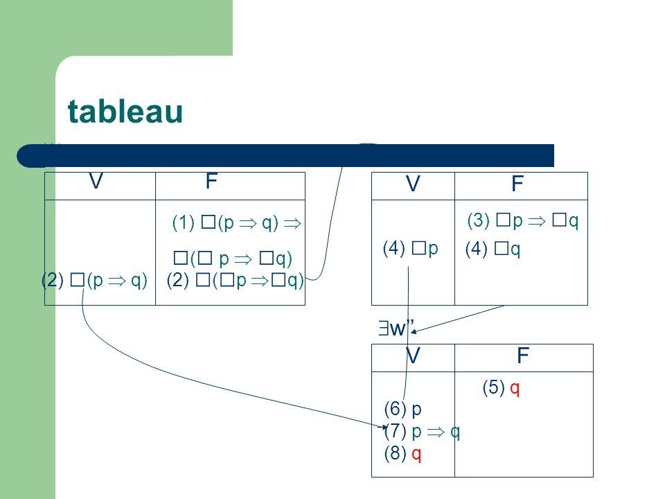 tableau □(□ p  □q) w w' V F V F w'' V F (3) □p  □q (1) □(p  q) 