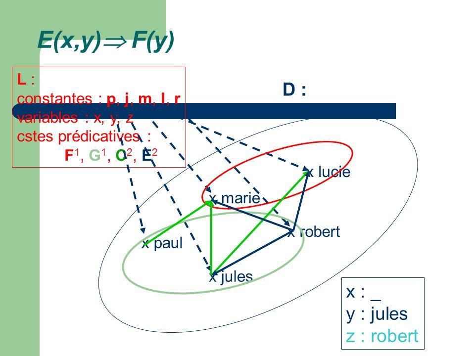 E(x,y) F(y) D : x : _ y : jules z : robert L :