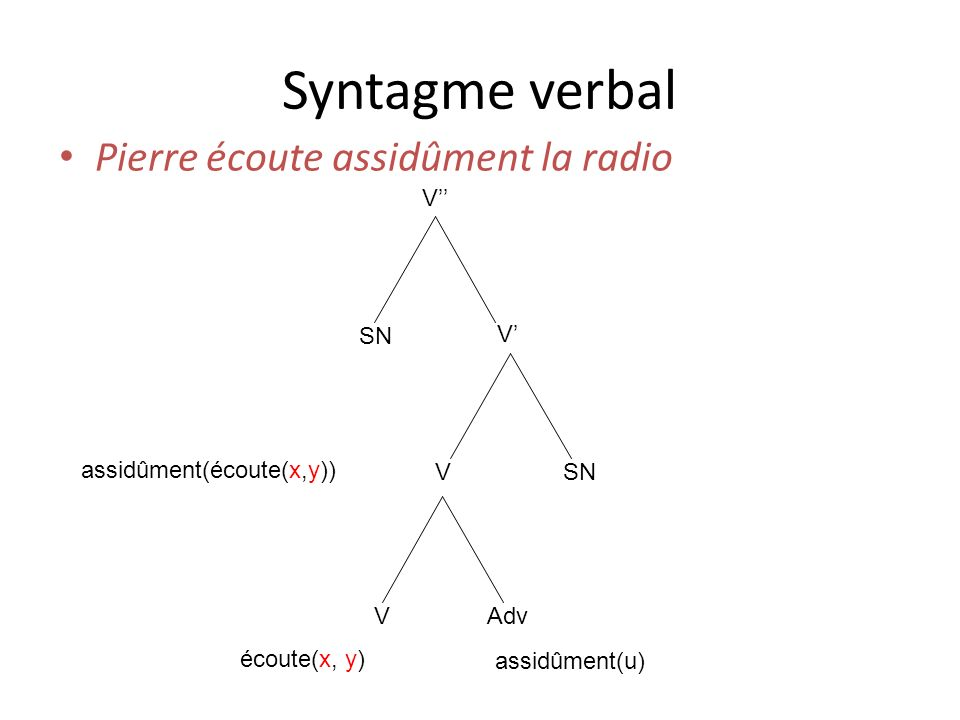 Syntagme verbal Pierre écoute assidûment la radio V'' SN V'