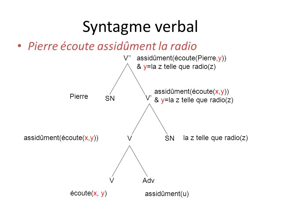 Syntagme verbal Pierre écoute assidûment la radio V''