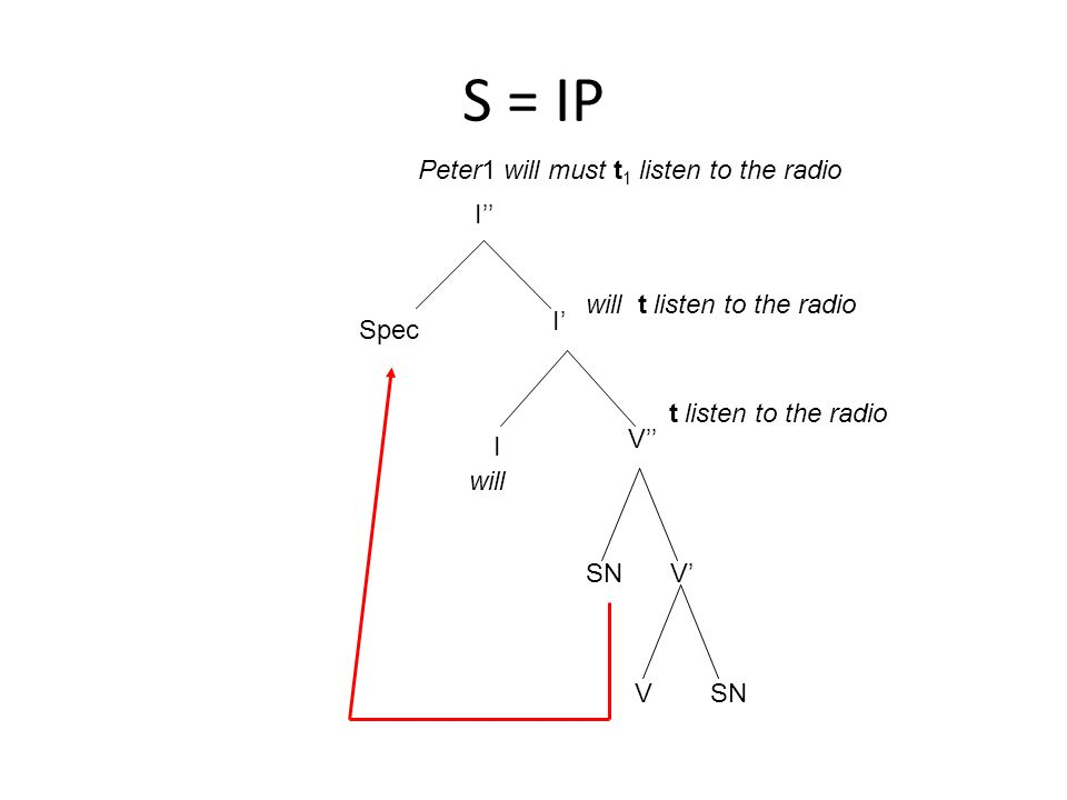 S = IP Peter1 will must t1 listen to the radio I''