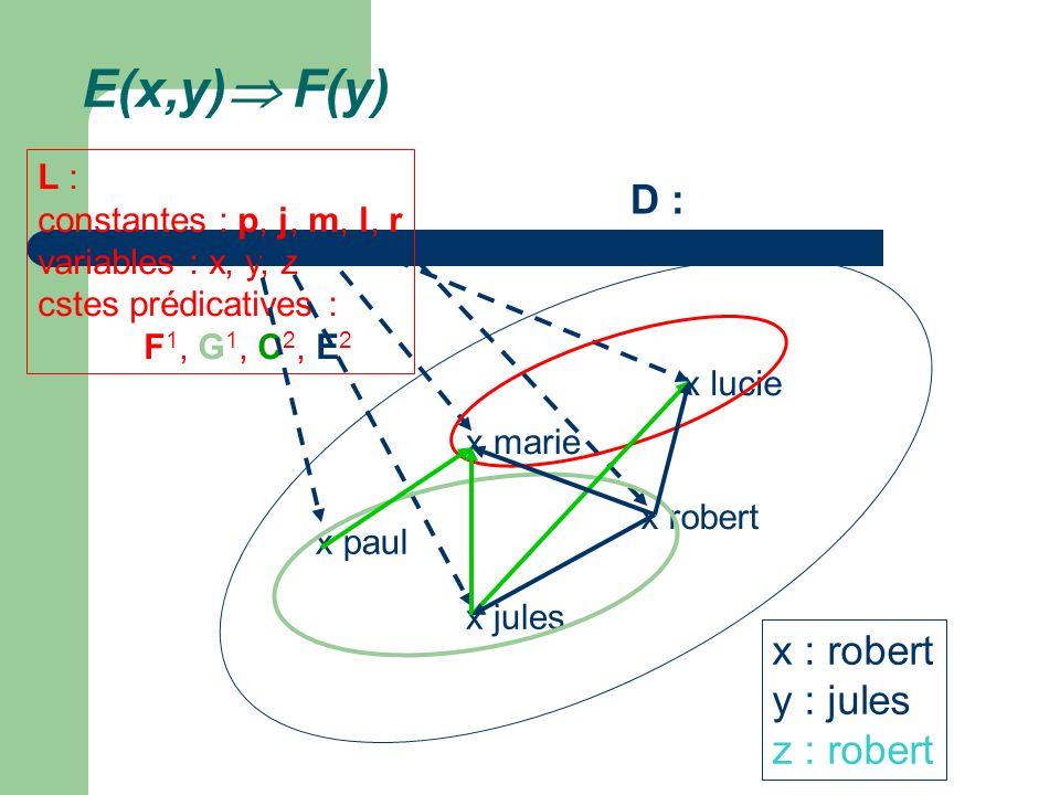 E(x,y) F(y) D : x : robert y : jules z : robert L :
