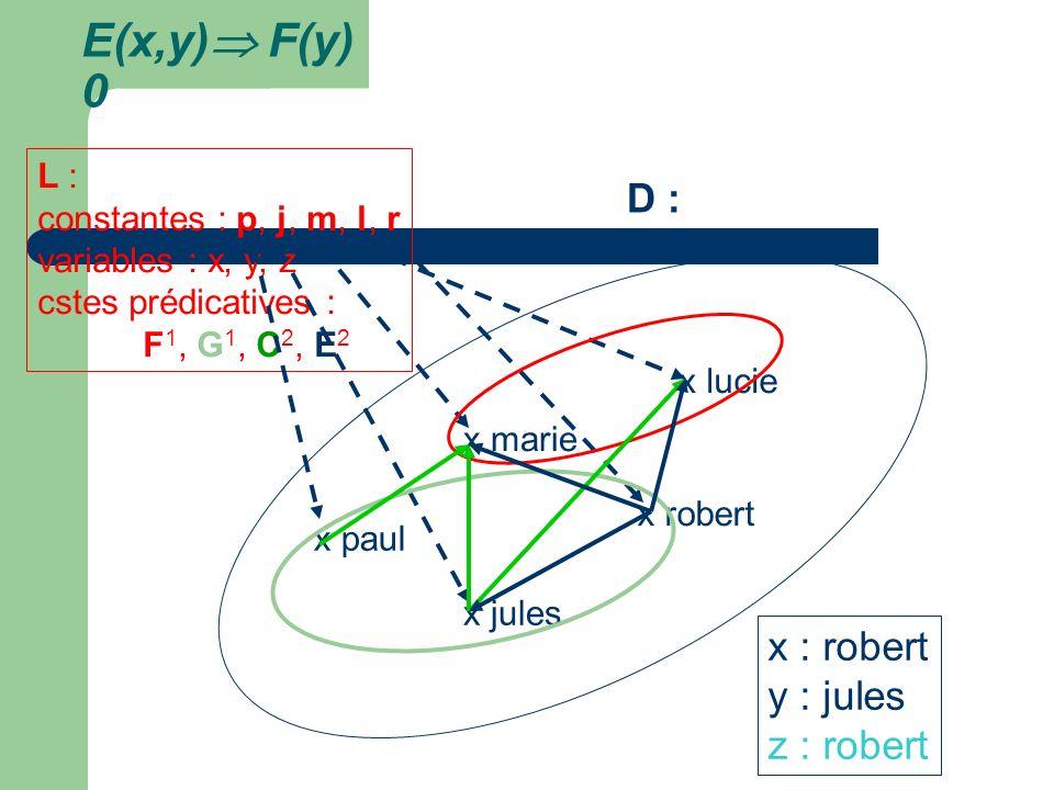 E(x,y) F(y) 0 D : x : robert y : jules z : robert L :