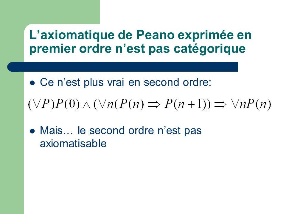 L'axiomatique de Peano exprimée en premier ordre n'est pas catégorique