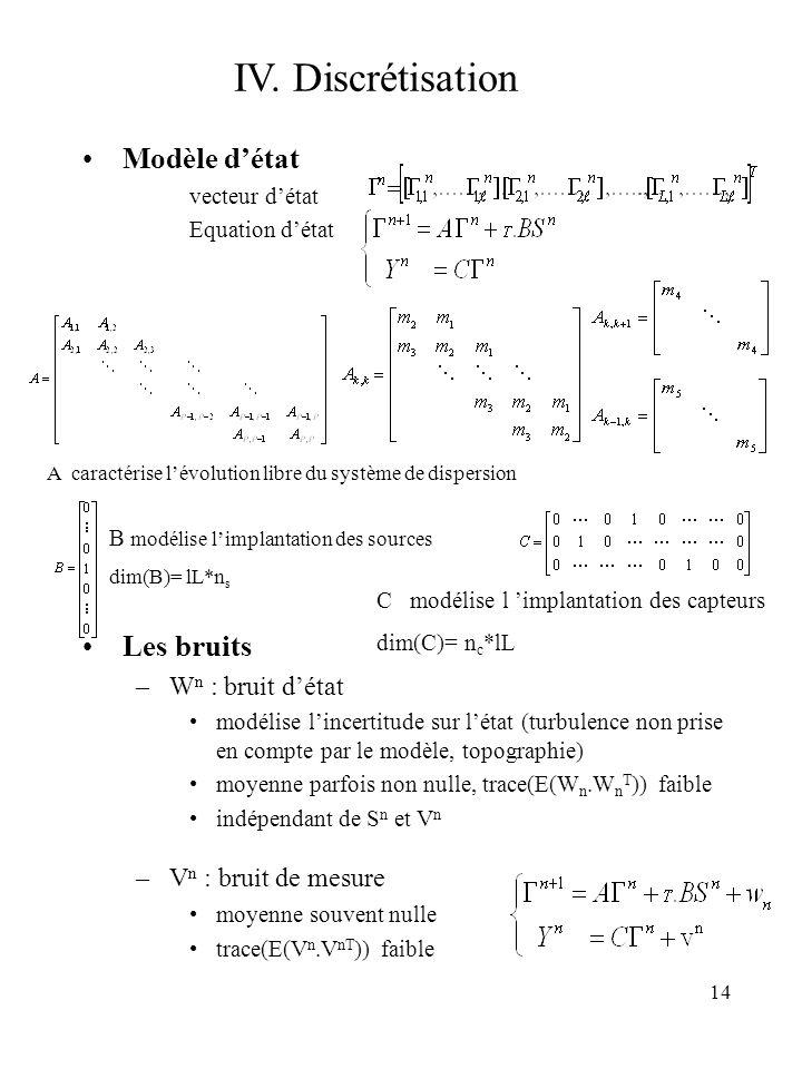 IV. Discrétisation Modèle d'état Les bruits Wn : bruit d'état