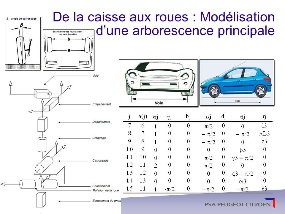De la caisse aux roues : Modélisation d'une arborescence principale