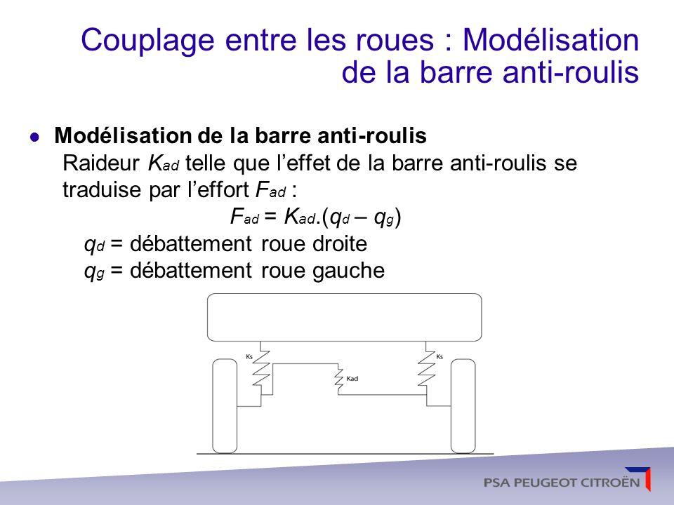 Couplage entre les roues : Modélisation de la barre anti-roulis