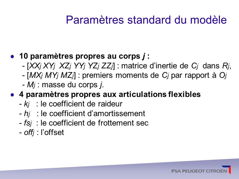 Paramètres standard du modèle
