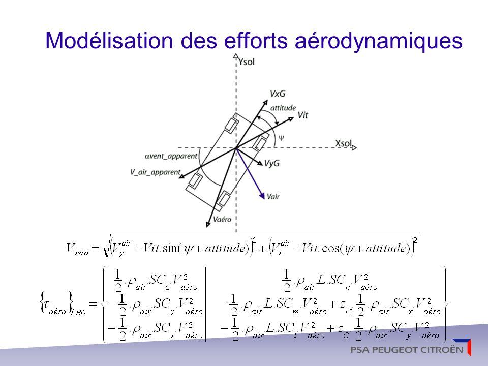Modélisation des efforts aérodynamiques