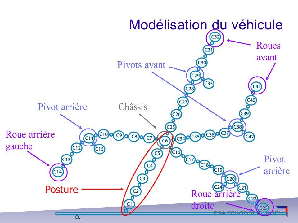 Modélisation du véhicule