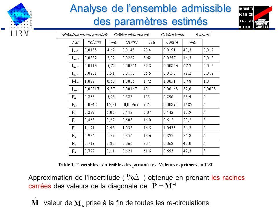 Analyse de l'ensemble admissible des paramètres estimés