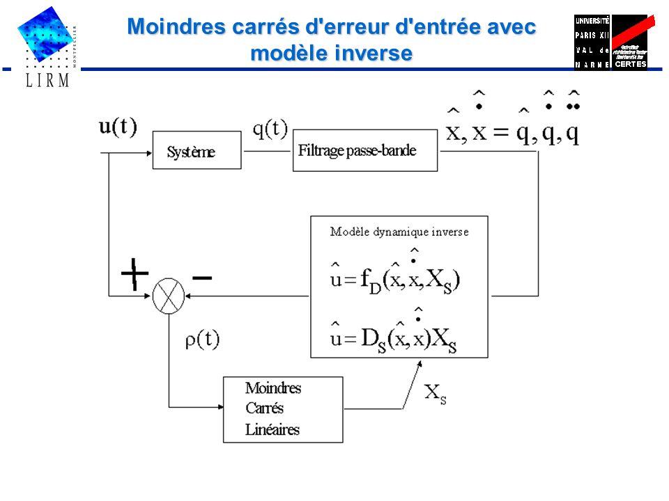Moindres carrés d erreur d entrée avec modèle inverse