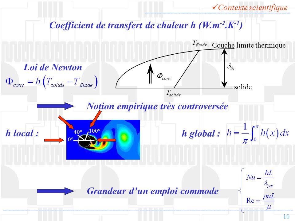 Coefficient de transfert de chaleur h (W.m-2.K-1)