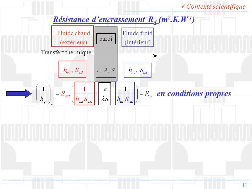 Résistance d'encrassement Rd (m2.K.W-1)