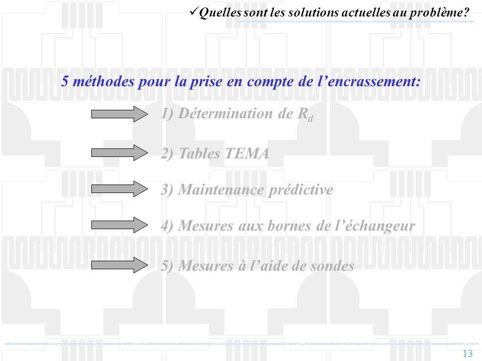5 méthodes pour la prise en compte de l'encrassement: