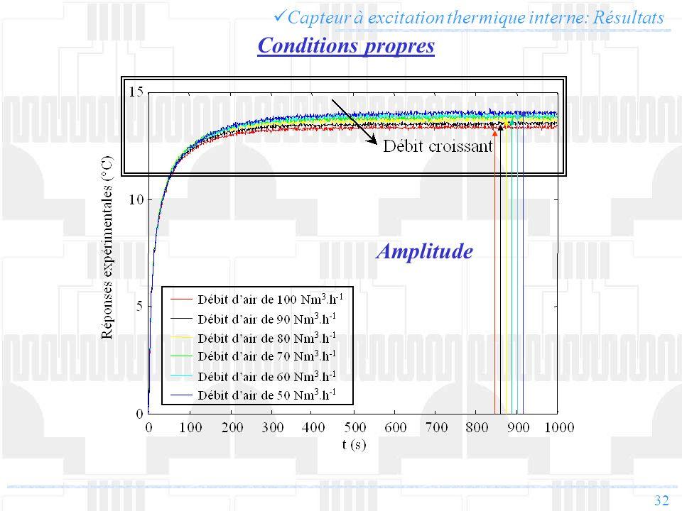 Conditions propres Amplitude