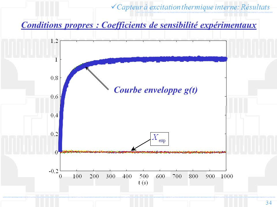 Conditions propres : Coefficients de sensibilité expérimentaux