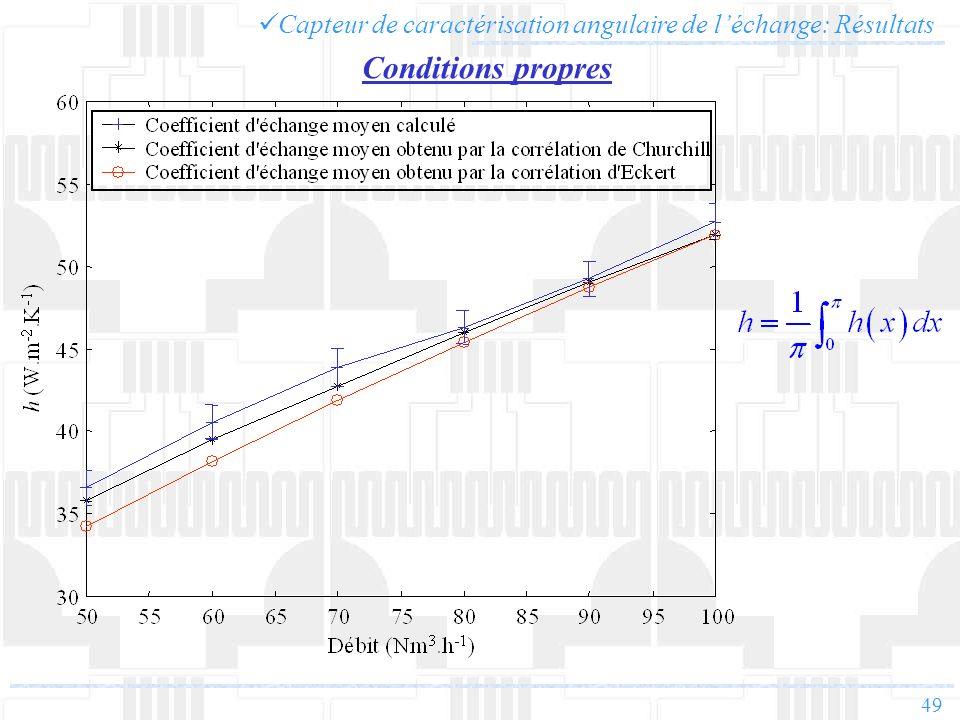 Capteur de caractérisation angulaire de l'échange: Résultats