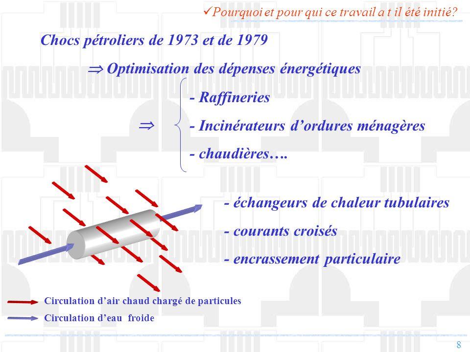 Chocs pétroliers de 1973 et de 1979