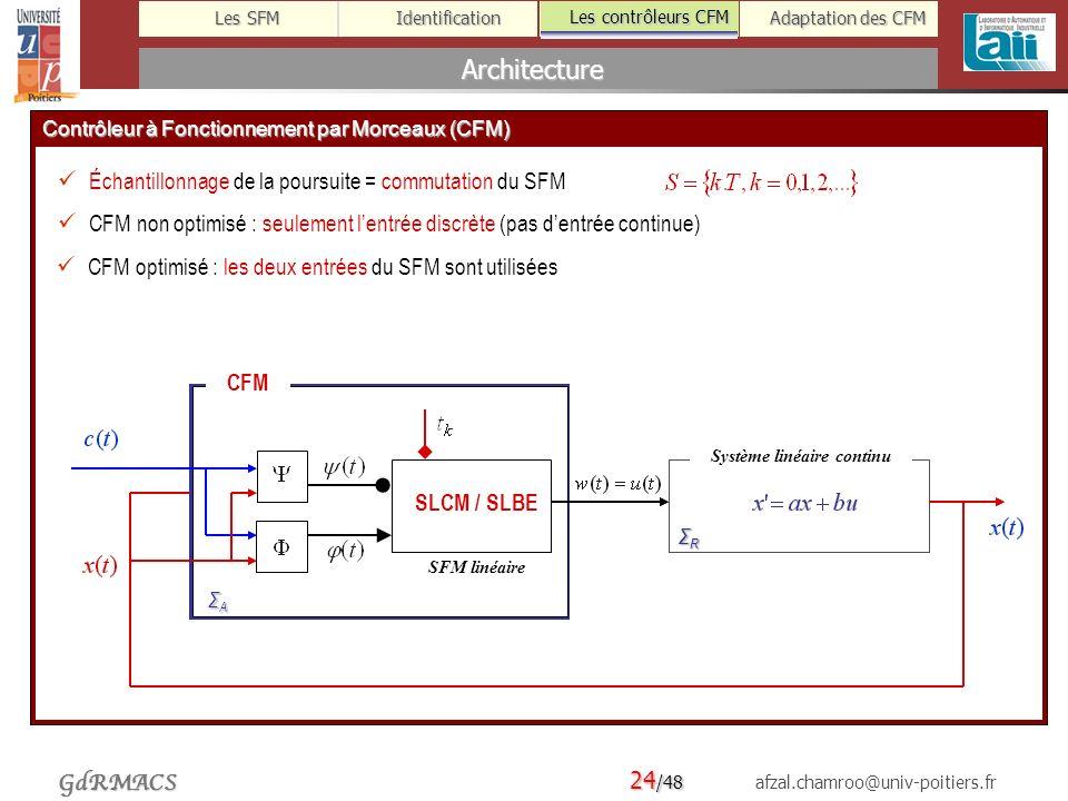 Architecture Échantillonnage de la poursuite = commutation du SFM