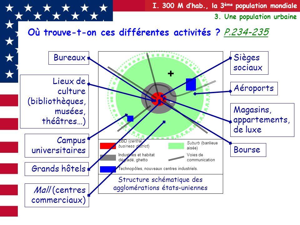 Structure schématique des agglomérations états-uniennes