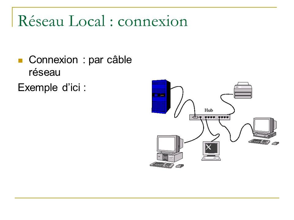 Réseau Local : connexion