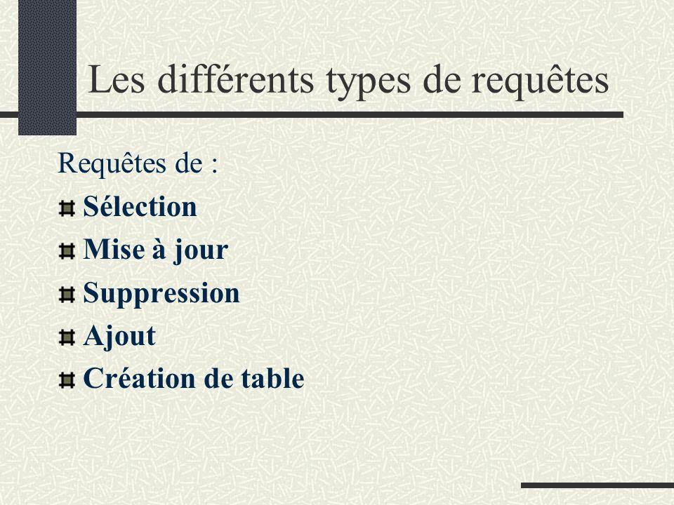 Les différents types de requêtes