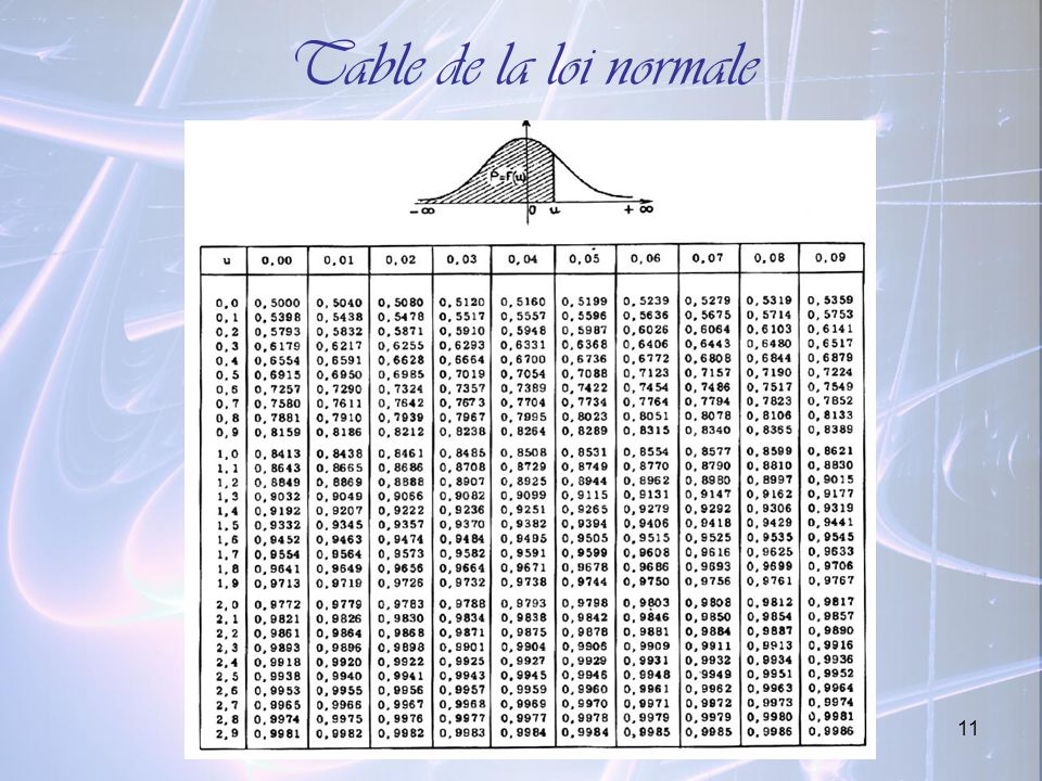 Table de la loi normale