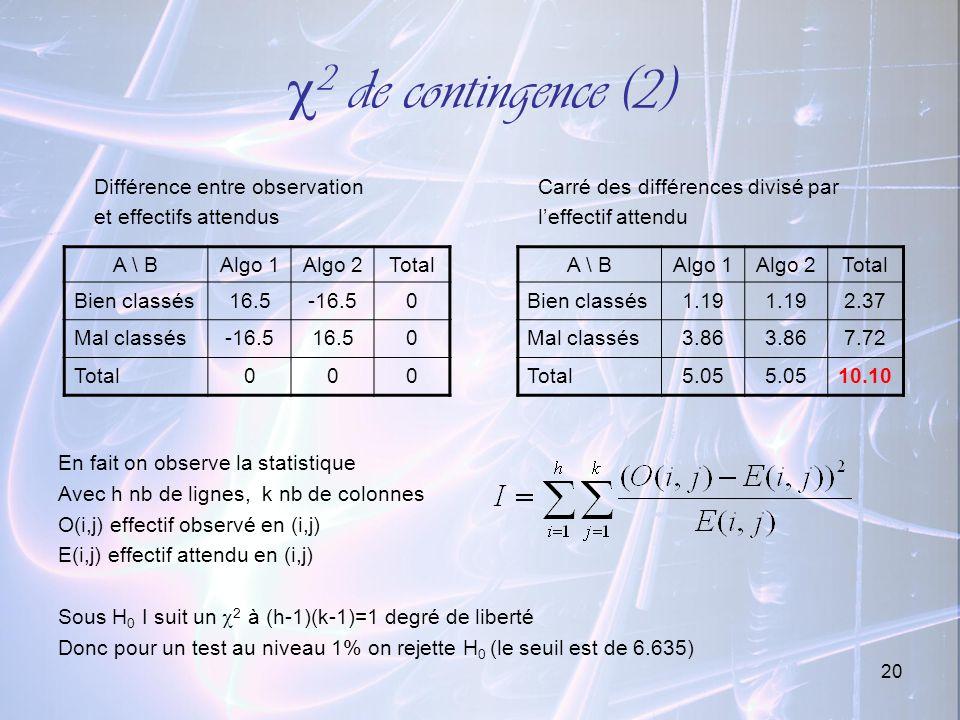 2 de contingence (2) Différence entre observation Carré des différences divisé par. et effectifs attendus l'effectif attendu.