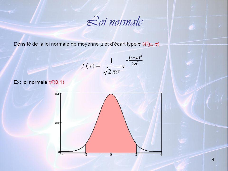 Loi normale Densité de la loi normale de moyenne  et d'écart type  N (, ) Ex: loi normale N (0,1)