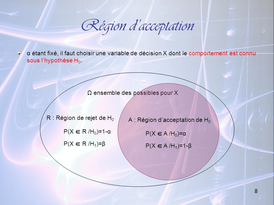 Région d'acceptation R : Région de rejet de H0