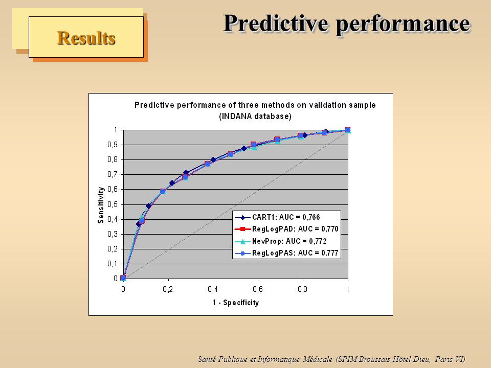 Predictive performance