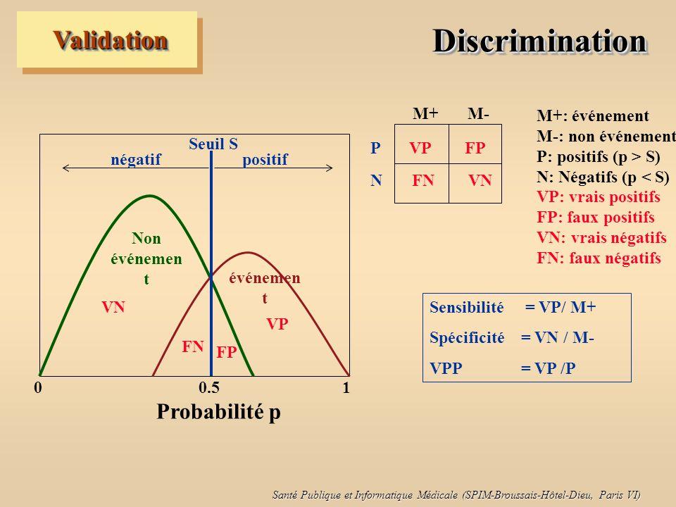 Discrimination Validation M+: événement M-: non événement