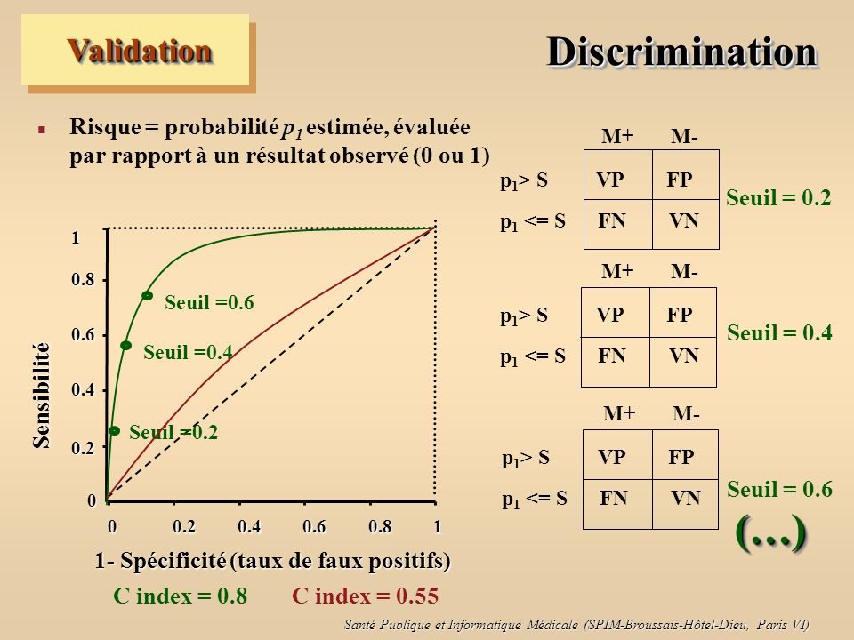 Discrimination (…) Validation