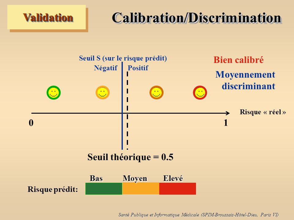Calibration/Discrimination