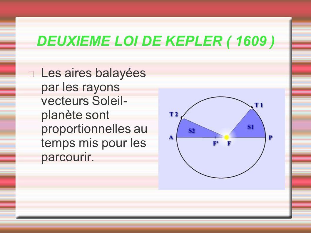 DEUXIEME LOI DE KEPLER ( 1609 )